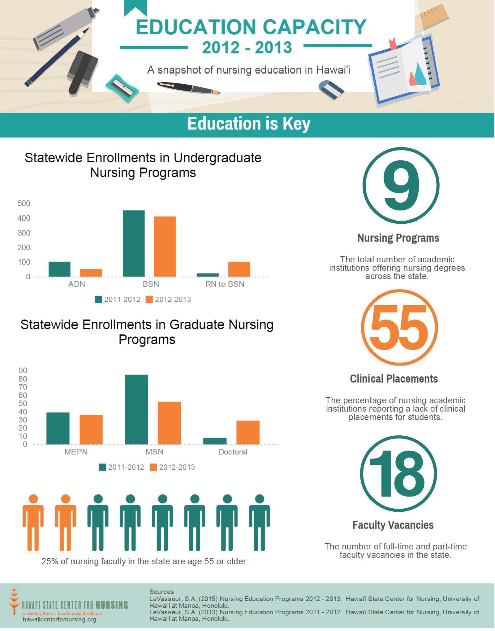 12-13  Ed Cap Infographic